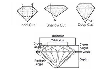 about the cut of a diamond